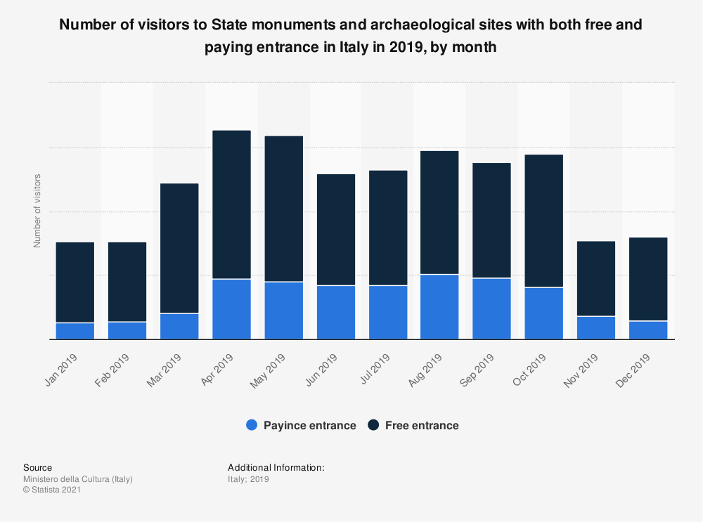 Statistic: Number of visitors to State monuments and archaeological sites with both free and paying entrance in Italy in 2019, by month | Statista