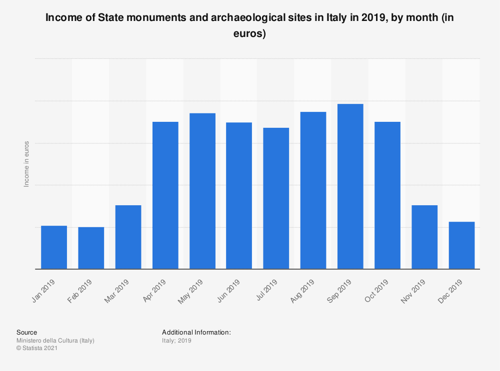 Statistic: Income of State monuments and archaeological sites in Italy in 2019, by month (in euros) | Statista
