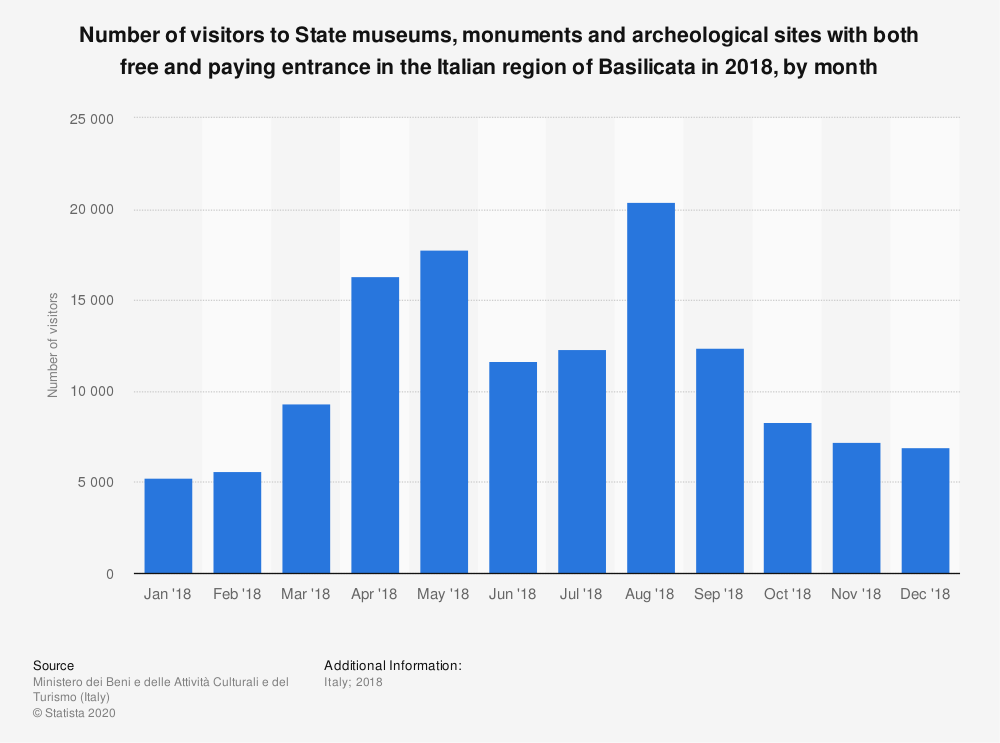 Statistic: Number of visitors to State museums, monuments and archeological sites with both free and paying entrance in the Italian region of Basilicata in 2018, by month | Statista