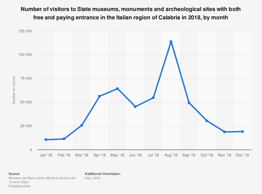 Statistic: Number of visitors to State museums, monuments and archeological sites with both free and paying entrance in the Italian region of Calabria in 2018, by month | Statista