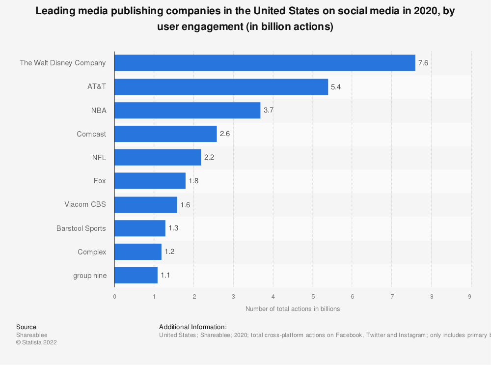 Statistic: Leading media holding companies in the United States on social media as of 1st half 2017, based on user engagement (in million actions) | Statista