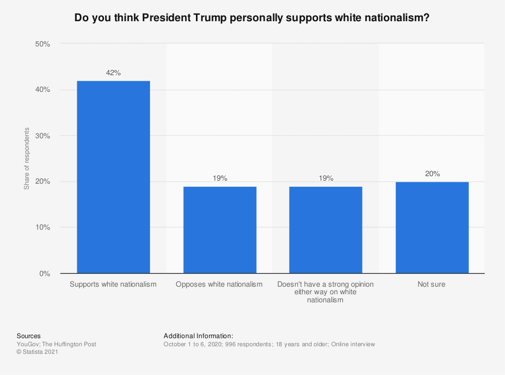 Statistic: Do you think President Trump personally supports white nationalism? | Statista