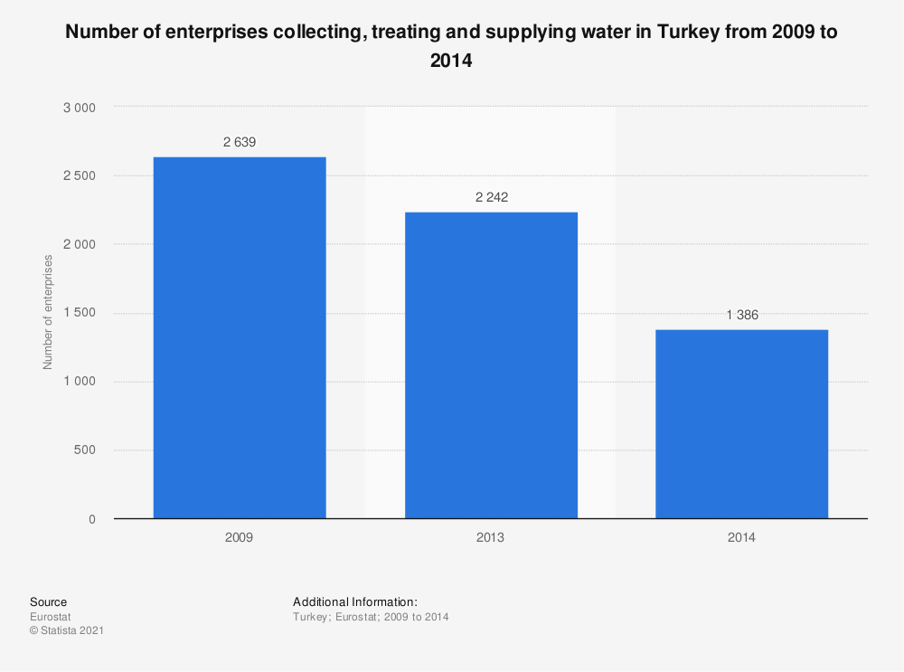 Statistic: Number of enterprises collecting, treating and supplying water in Turkey from 2009 to 2014 | Statista