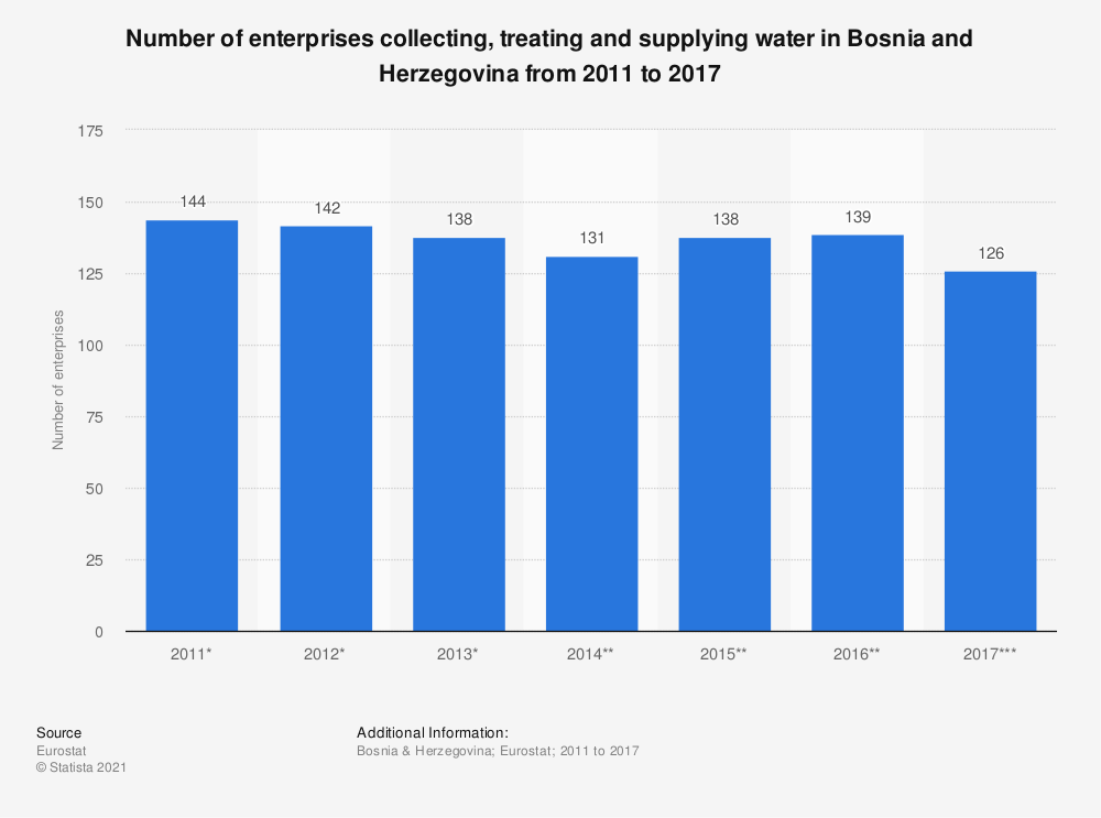 Statistic: Number of enterprises collecting, treating and supplying water in Bosnia and Herzegovina from 2011 to 2014 | Statista