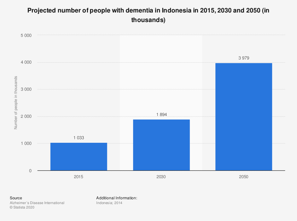 Statistic: Projected number of people with dementia in Indonesia in 2015, 2030 and 2050 (in thousands) | Statista