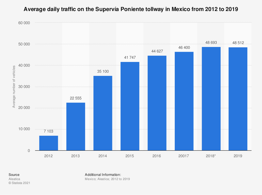 Statistic: Average daily traffic on the Supervía Poniente in Mexico from 2012 to 2017 | Statista