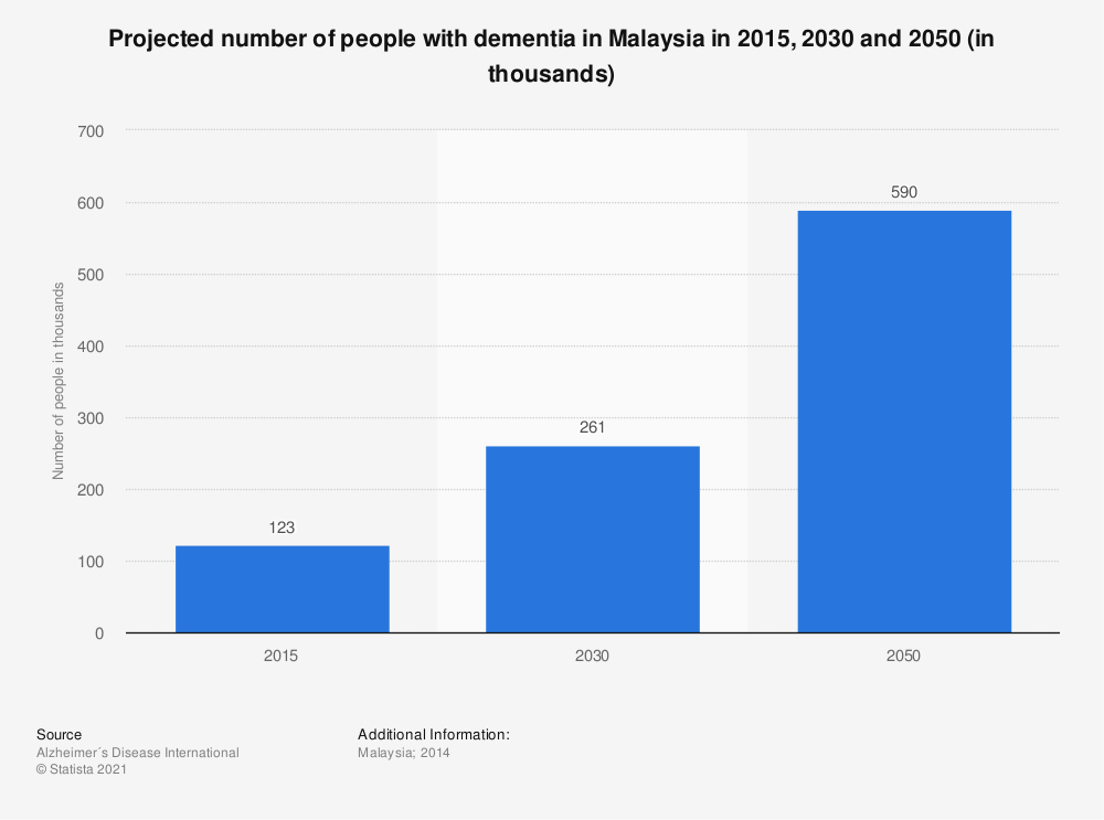 Statistic: Projected number of people with dementia in Malaysia in 2015, 2030 and 2050 (in thousands) | Statista