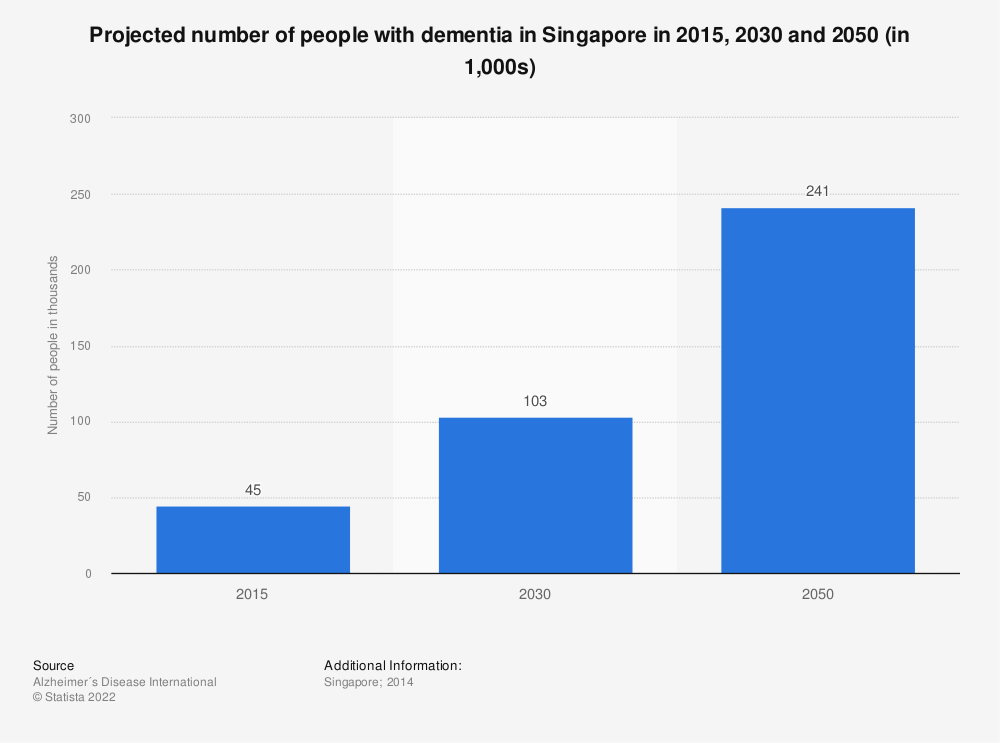 Statistic: Projected number of people with dementia in Singapore in 2015, 2030 and 2050 (in thousands) | Statista