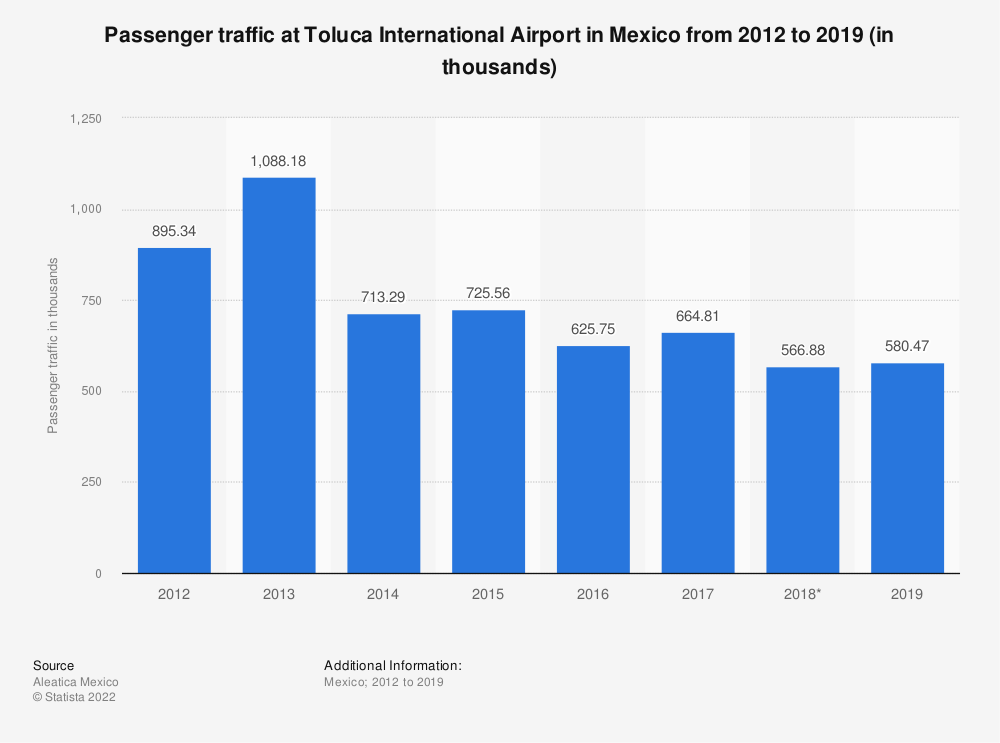 Statistic: Passenger traffic at Toluca International Airport in Mexico from 2012 to 2017 (in millions) | Statista