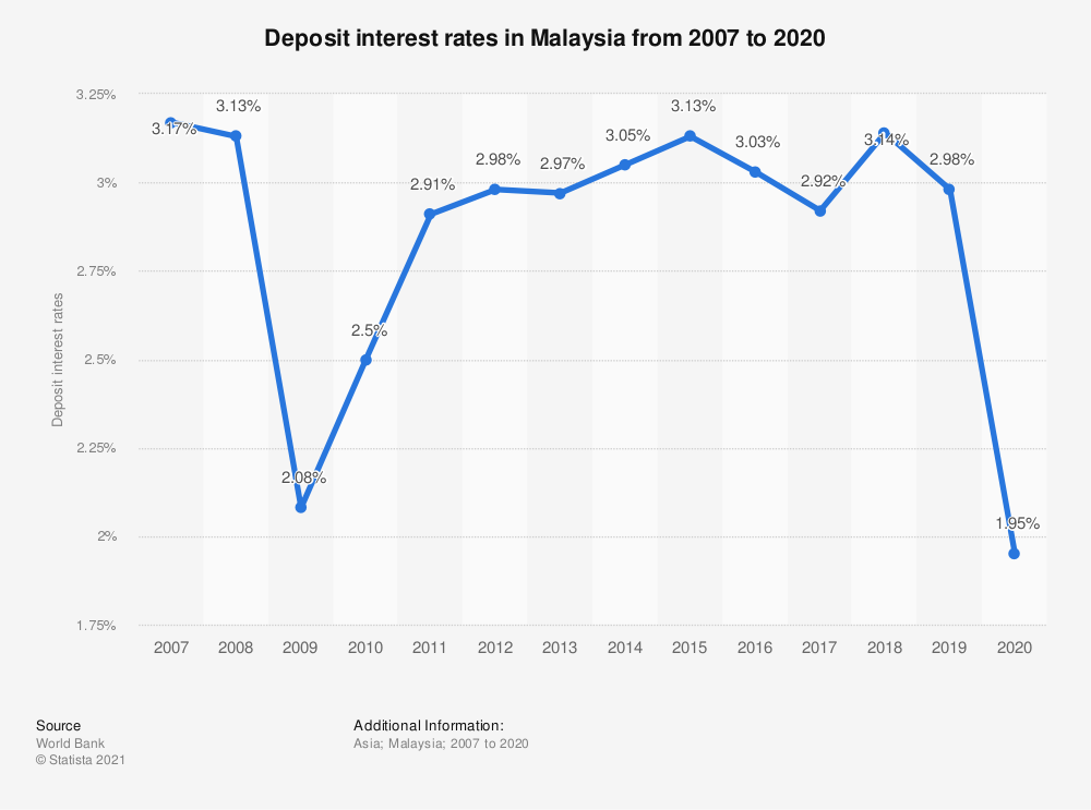 Statistic: Deposit interest rates in Malaysia from 2006 to 2019 | Statista