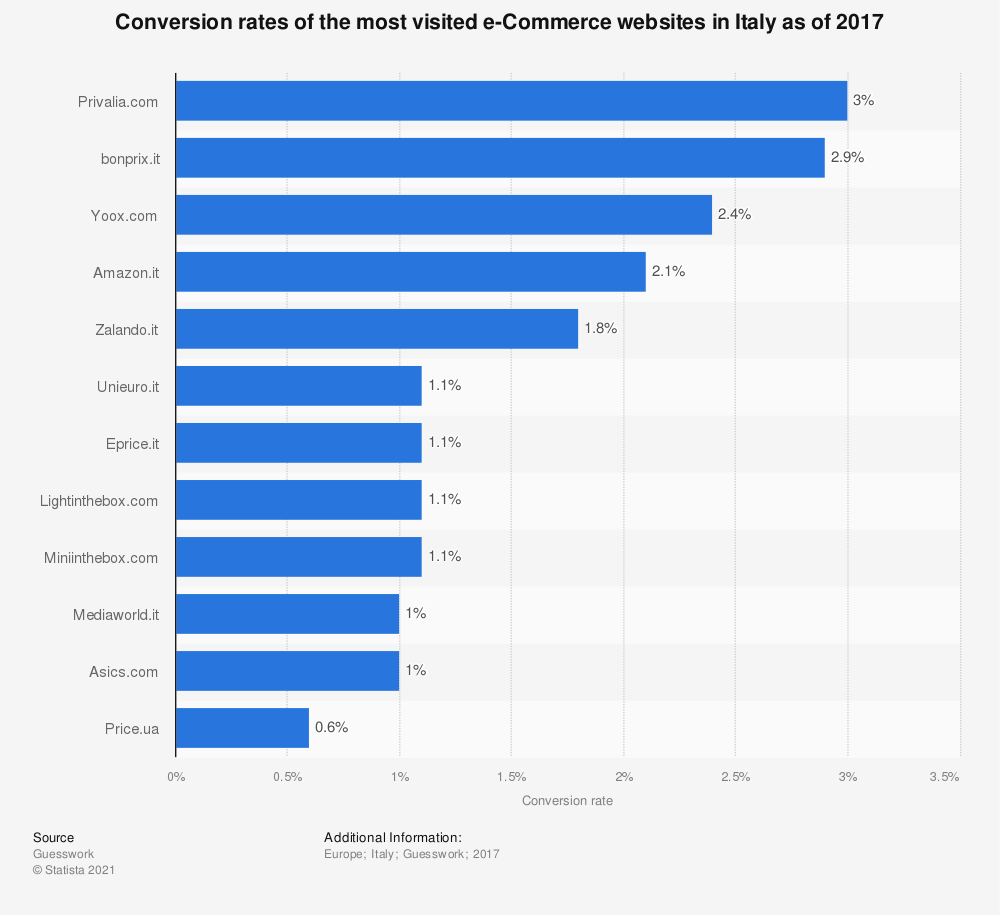 Statistic: Conversion rates of the most visited e-Commerce websites in Italy as of 2017  | Statista