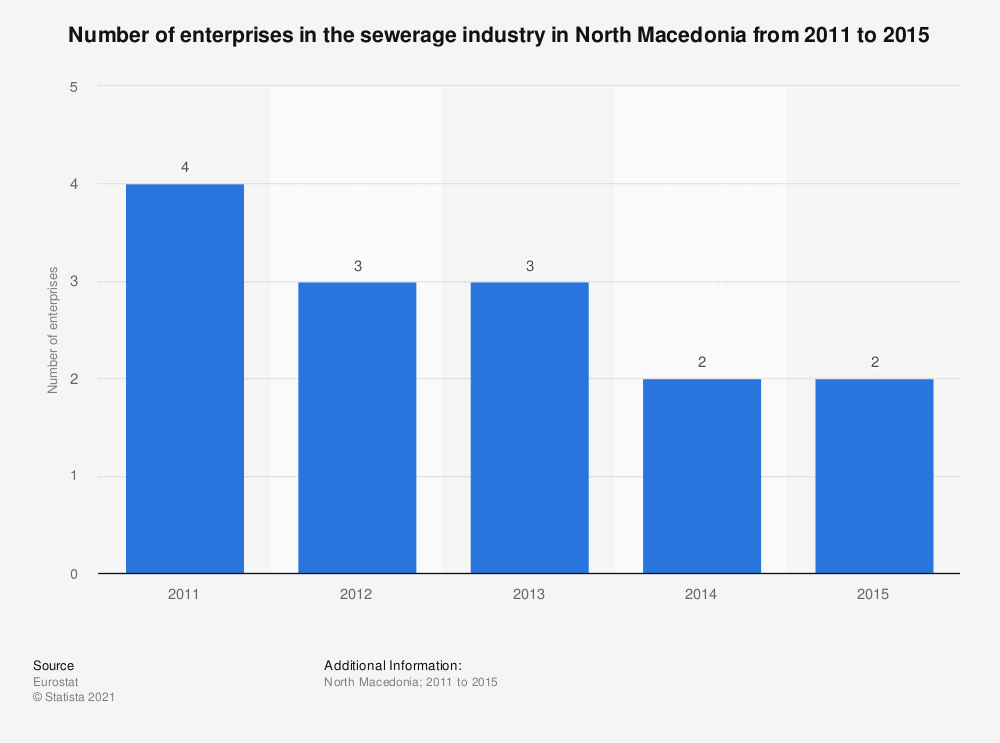 Statistic: Number of enterprises in the sewerage industry in North Macedonia from 2011 to 2015 | Statista