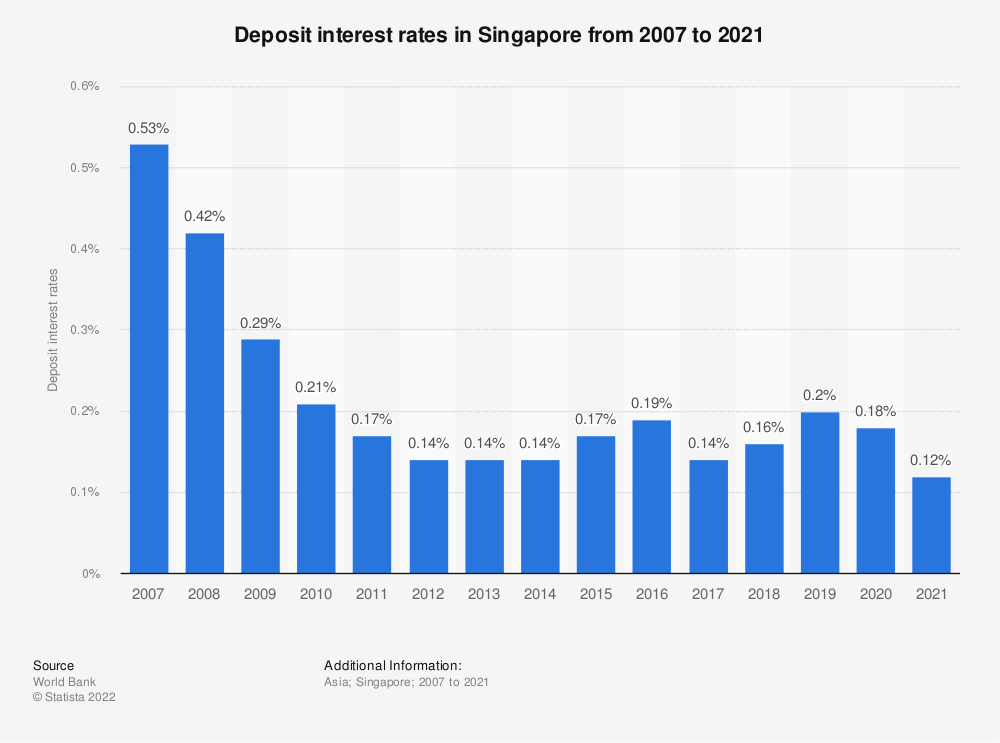 Statistic: Deposit interest rates in Singapore from 2007 to 2020   Statista