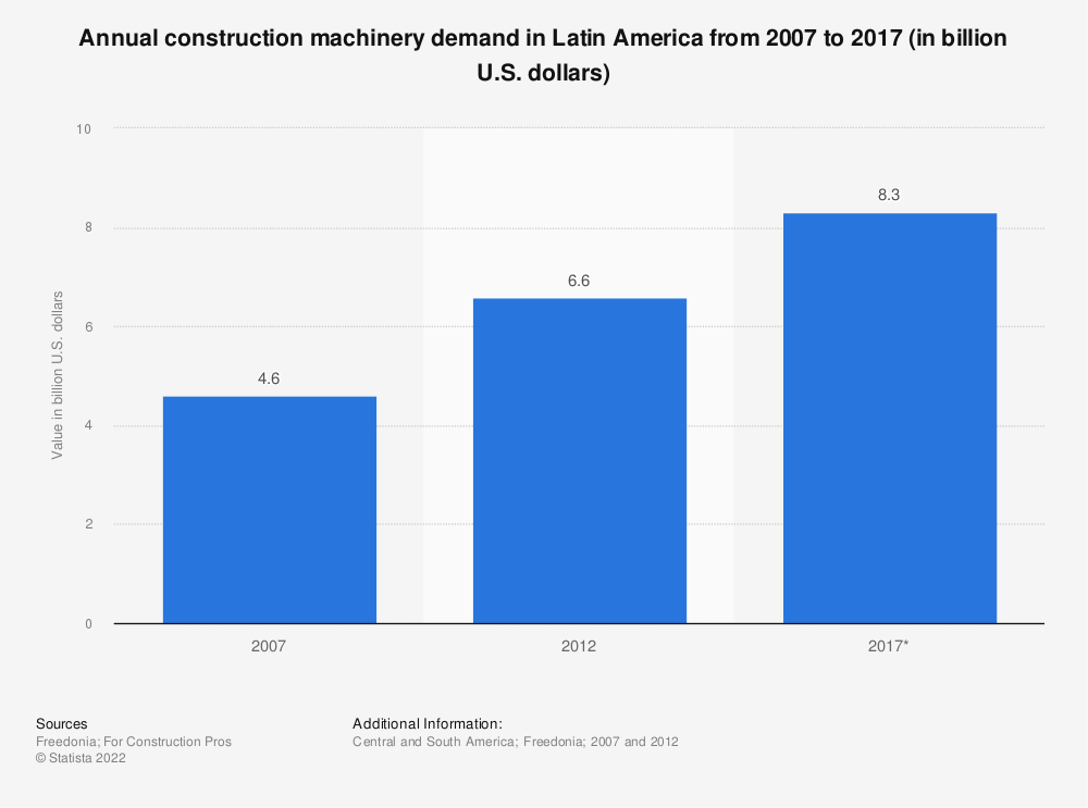 Statistic: Annual construction machinery demand in Latin America from 2007 to 2017 (in billion U.S. dollars) | Statista