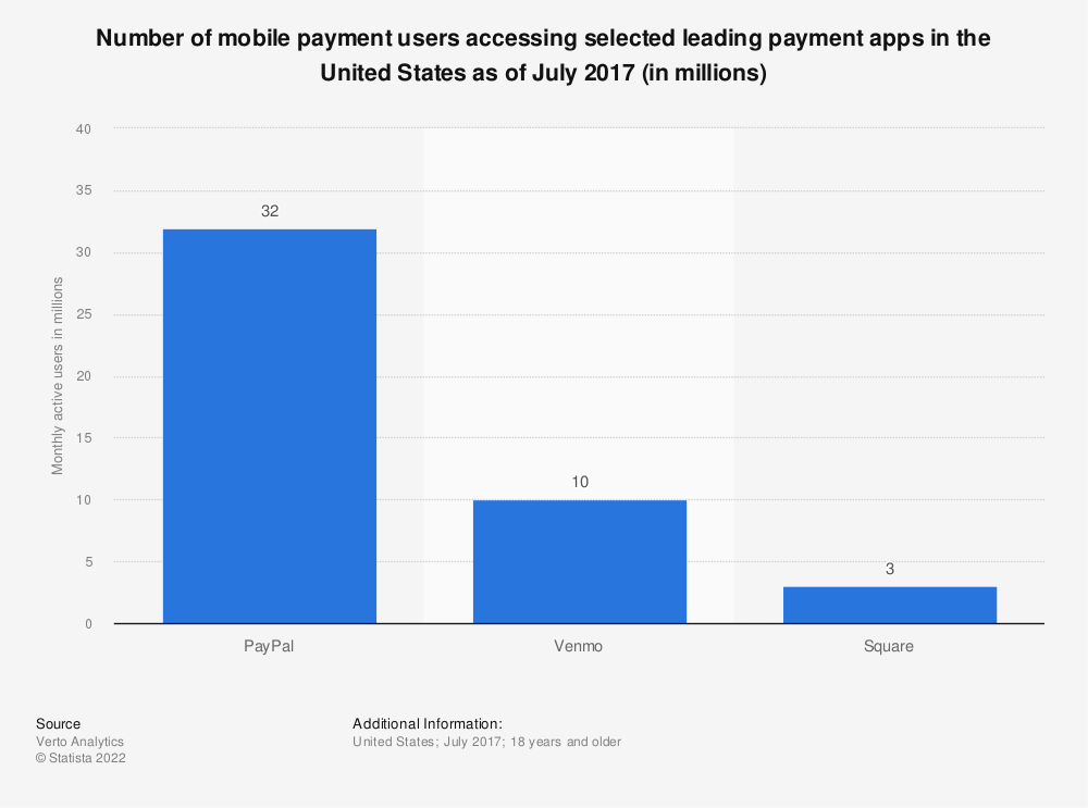 Statistic: Number of mobile payment users accessing selected leading payment apps in the United States as of July 2017 (in millions) | Statista