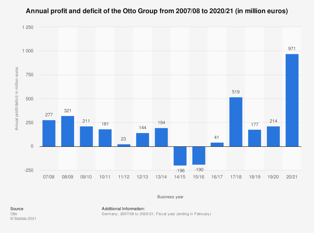 Statistic: Annual profit and deficit of the Otto Group from 2007/08 to 2020/21 (in million euros)   Statista