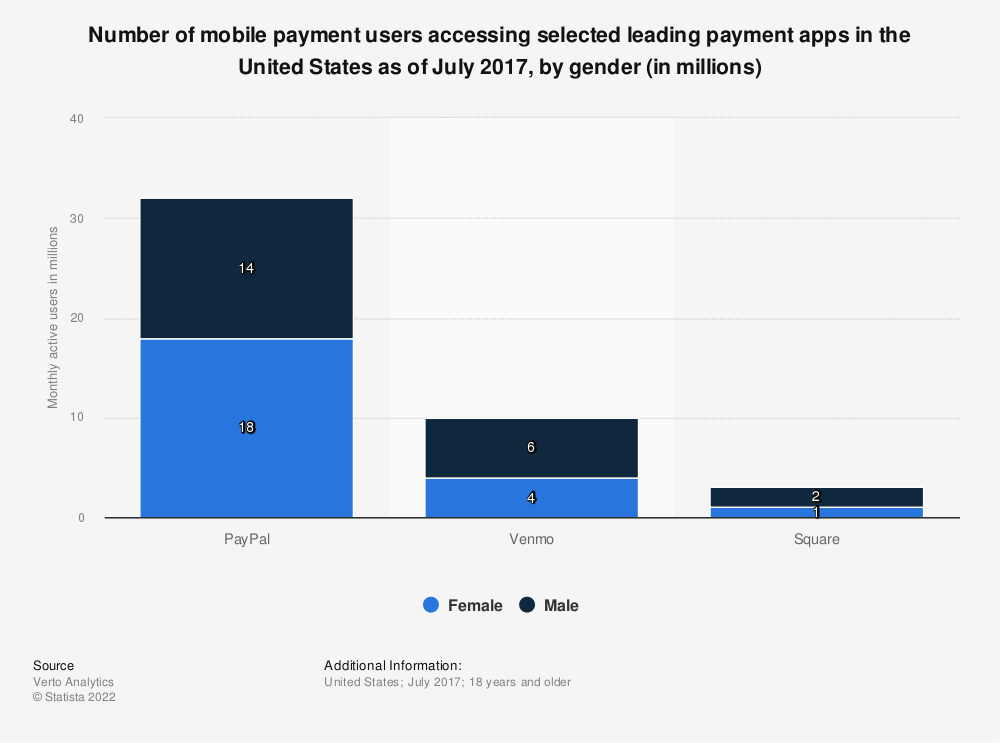Statistic: Number of mobile payment users accessing selected leading payment apps in the United States as of July 2017, by gender (in millions) | Statista