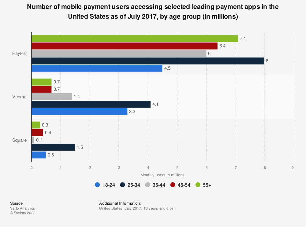 Statistic: Number of mobile payment users accessing selected leading payment apps in the United States as of July 2017, by age group (in millions) | Statista