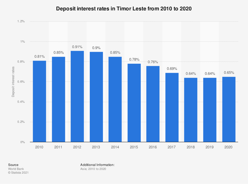 Statistic: Deposit interest rates in Timor Leste from 2009 to 2019 | Statista
