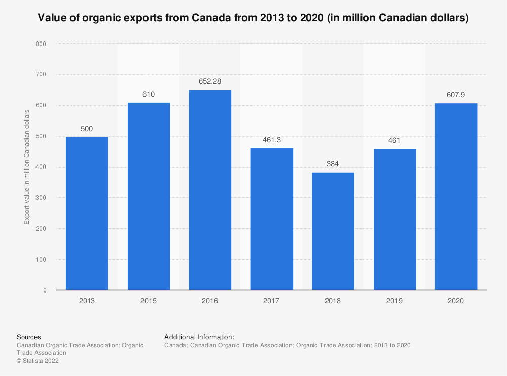 Statistic: Value of organic exports from Canada from 2013 to 2016 (in million Canadian dollars) | Statista