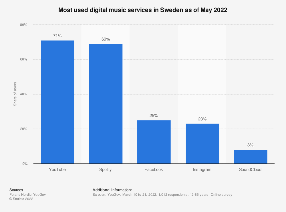 Statistic: Most used digital music services in Sweden in 2017, based on the share of users | Statista