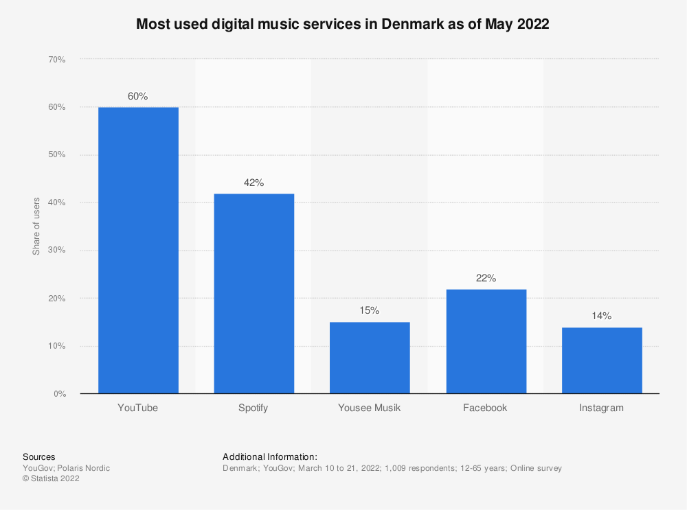 Statistic: Most used digital music services in Denmark in 2017, based on the share of users | Statista