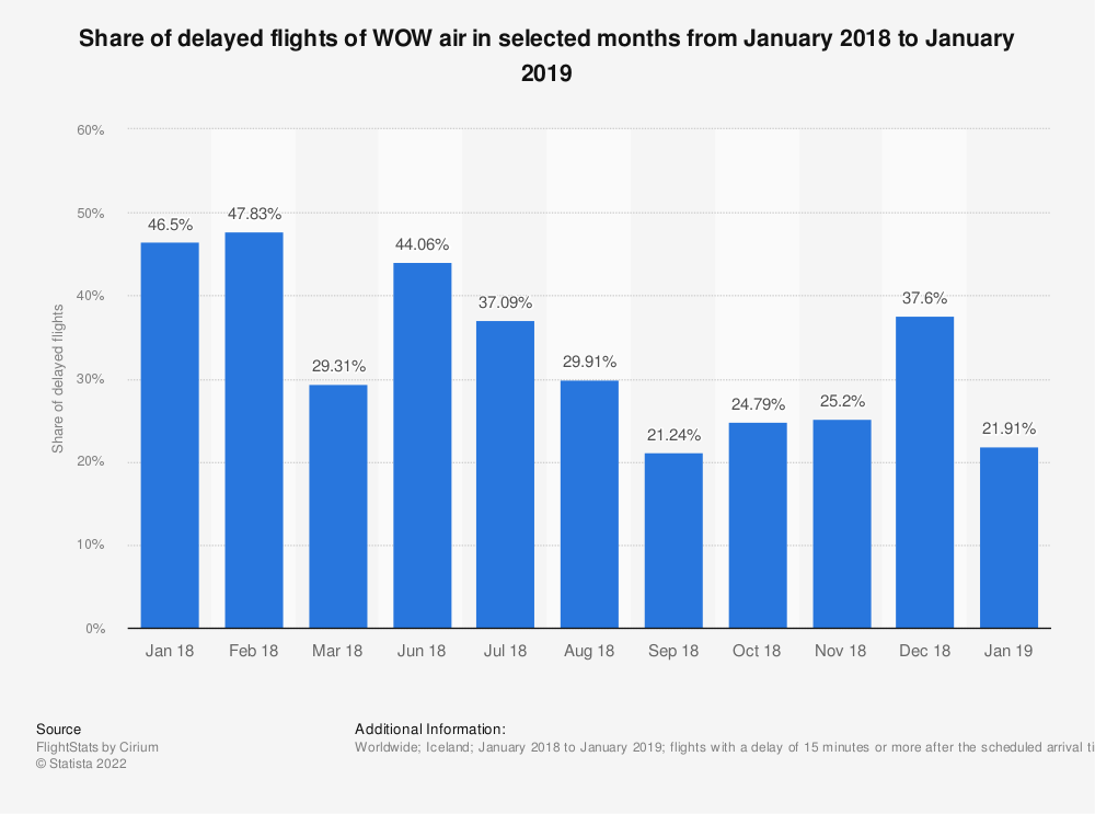 Statistic: Share of delayed flights of WOW air in selected months from January 2018 to January 2019 | Statista