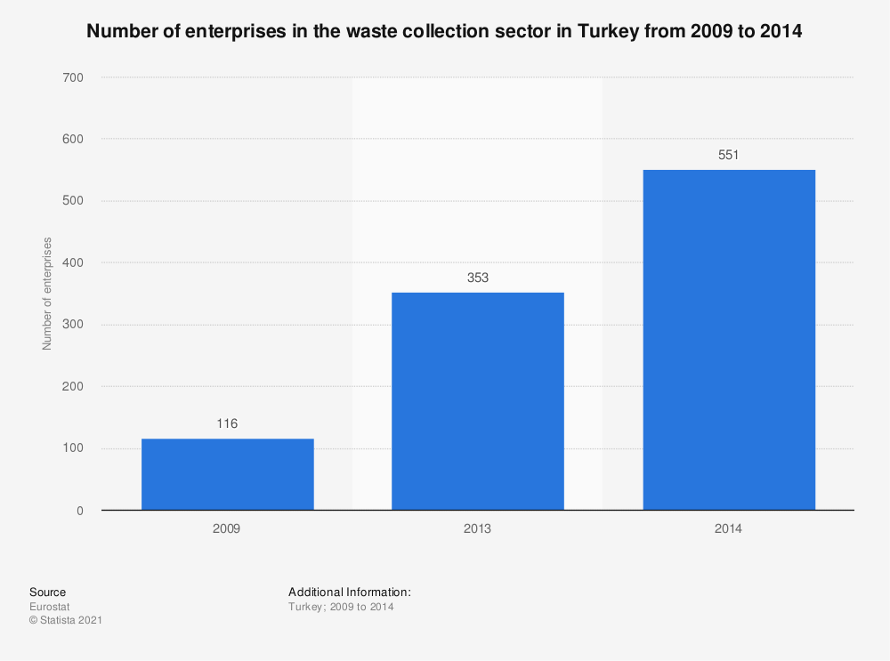 Statistic: Number of enterprises in the waste collection sector in Turkey from 2009 to 2014 | Statista