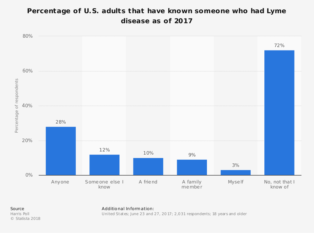 Statistic: Percentage of U.S. adults that have known someone who had Lyme disease as of 2017 | Statista