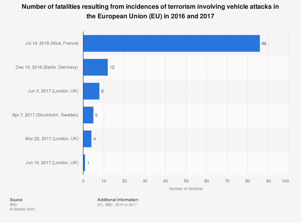 Statistic: Number of fatalities resulting from incidences of terrorism involving vehicle attacks in the European Union (EU) in 2016 and 2017 | Statista