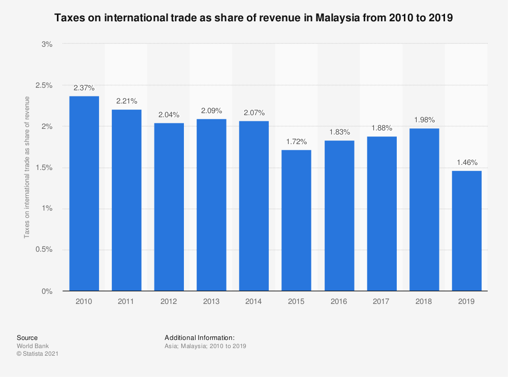 Statistic: Taxes on international trade in Malaysia from 2006 to 2018 (as percentage of revenue) | Statista