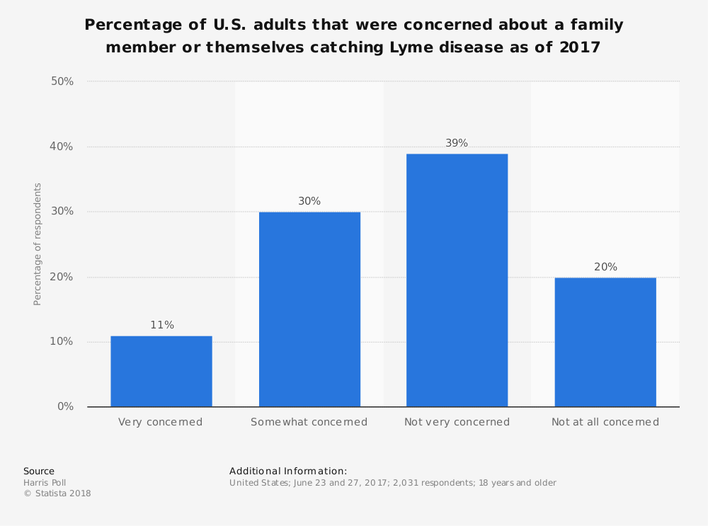 Statistic: Percentage of U.S. adults that were concerned about a family member or themselves catching Lyme disease as of 2017 | Statista