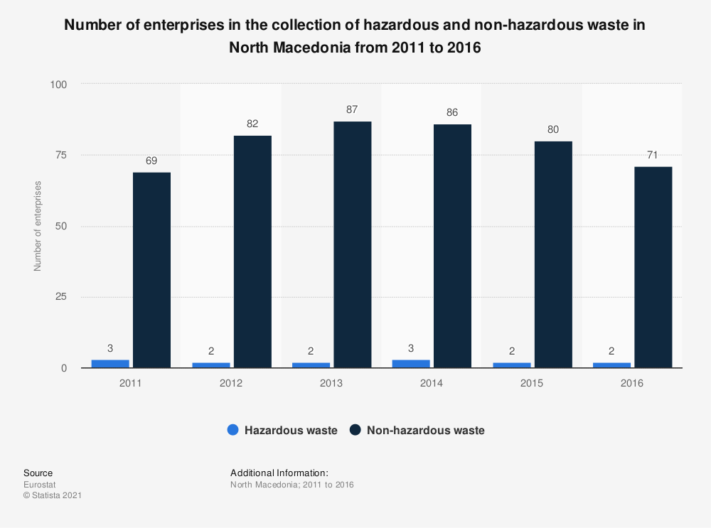 Statistic: Number of enterprises in the collection of hazardous and non-hazardous waste in North Macedonia from 2011 to 2016 | Statista