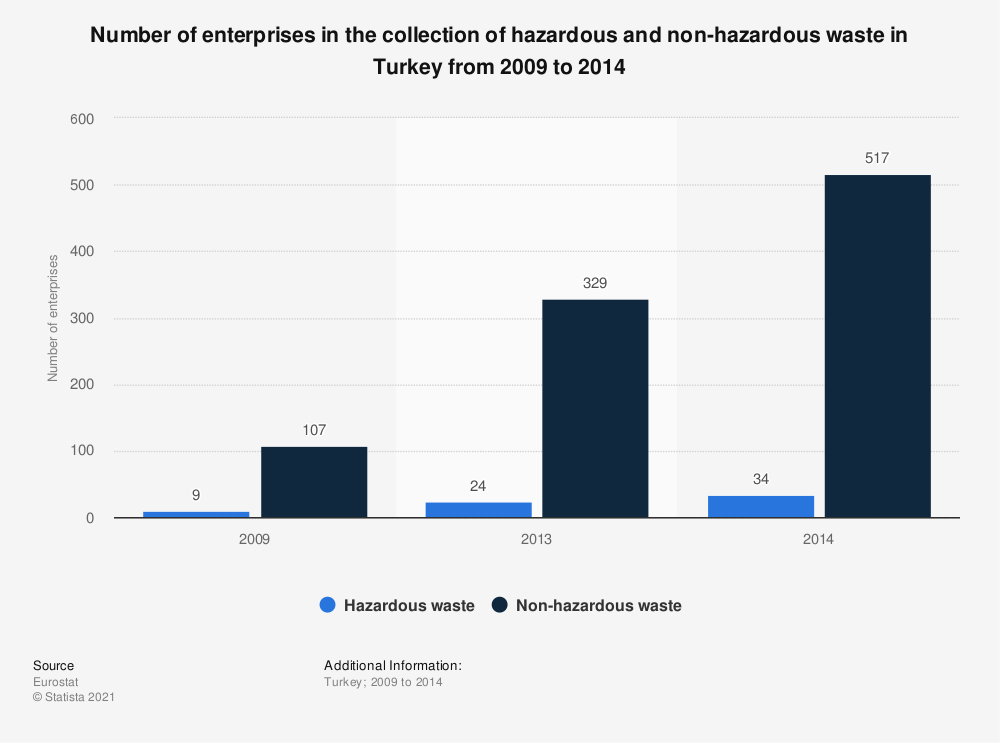 Statistic: Number of enterprises in the collection of hazardous and non-hazardous waste in Turkey from 2009 to 2014, by type of waste | Statista