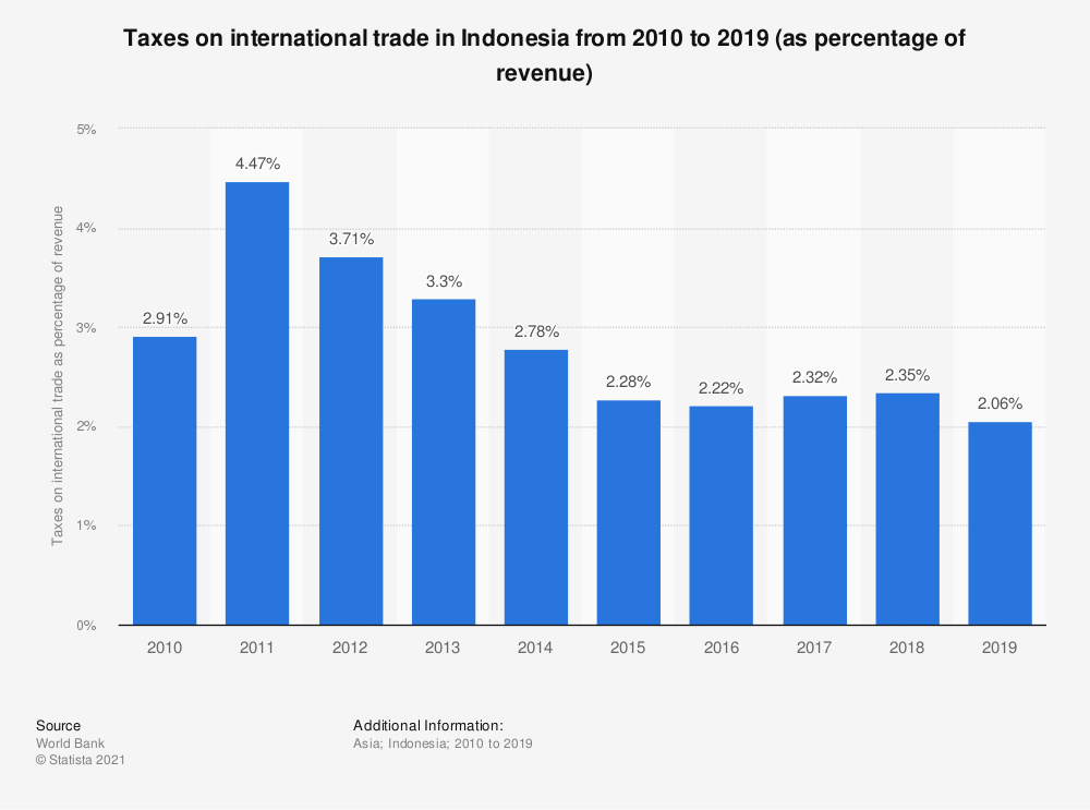 Statistic: Taxes on international trade in Indonesia from 2009 to 2018 (as percentage of revenue) | Statista