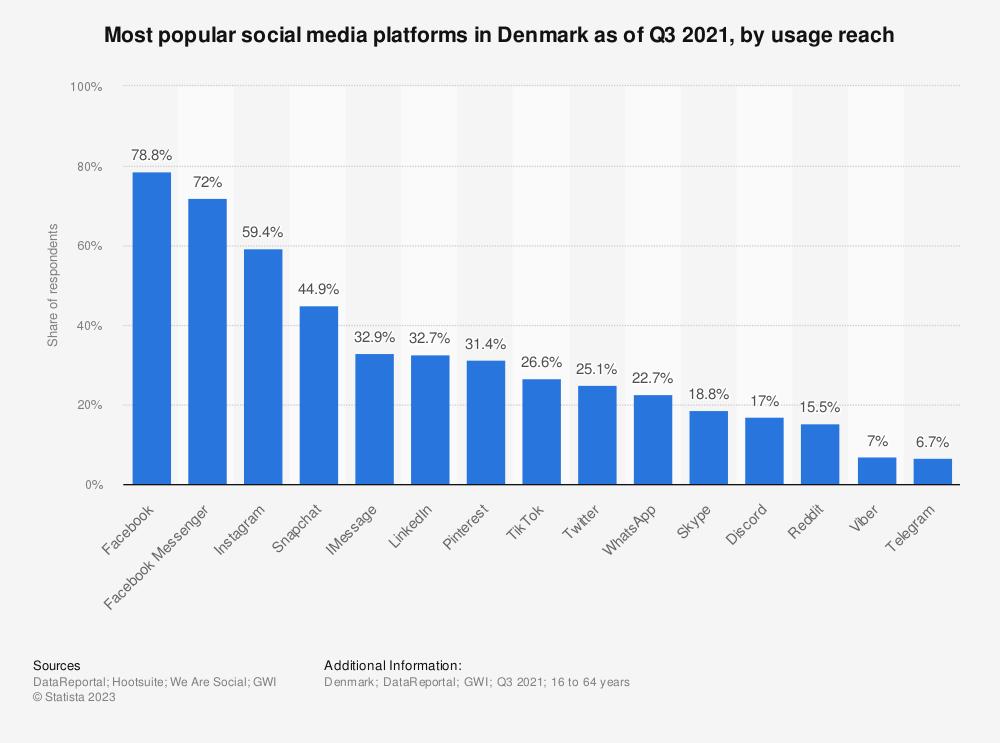 Statistic: Most popular social media platforms in Denmark as of 3rd quarter 2020, by usage reach | Statista