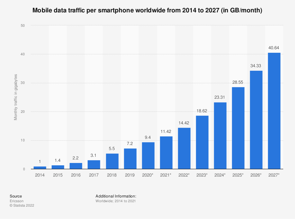 Statistic: Mobile data traffic per smartphone worldwide from 2014 to 2024 (in GB/month) | Statista