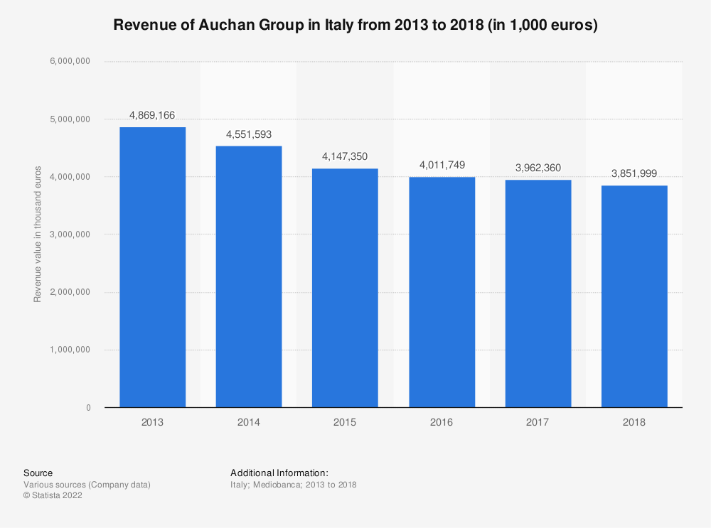 Statistic: Revenue of Auchan Group in Italy from 2013 to 2018 (in 1,000 euros) | Statista