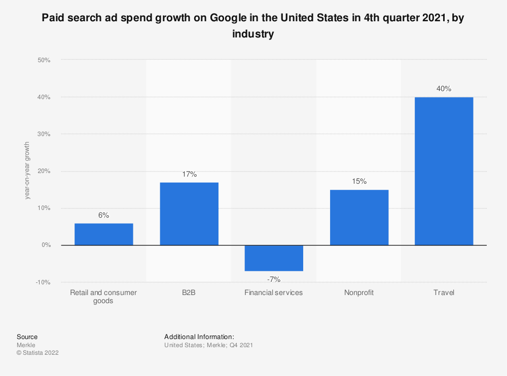 Statistic: Paid search ad spend growth on Google in the United States in 1st quarter 2019, by industry | Statista