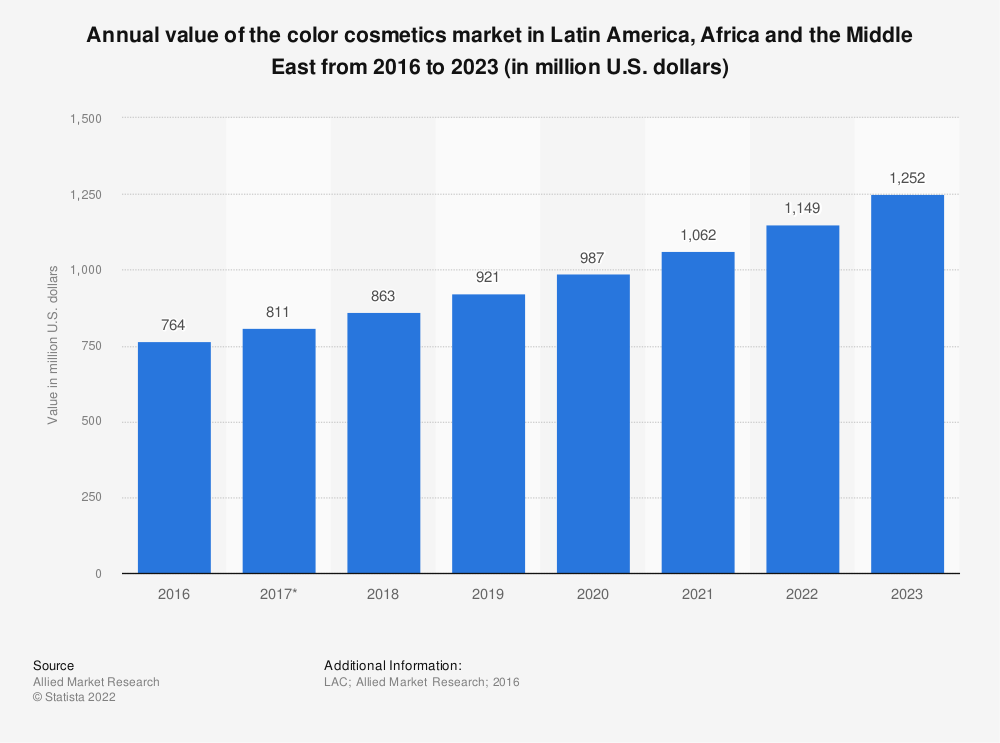 Statistic: Annual value of the color cosmetics market in Latin America, Africa and the Middle East from 2016 to 2023 (in million U.S. dollars) | Statista