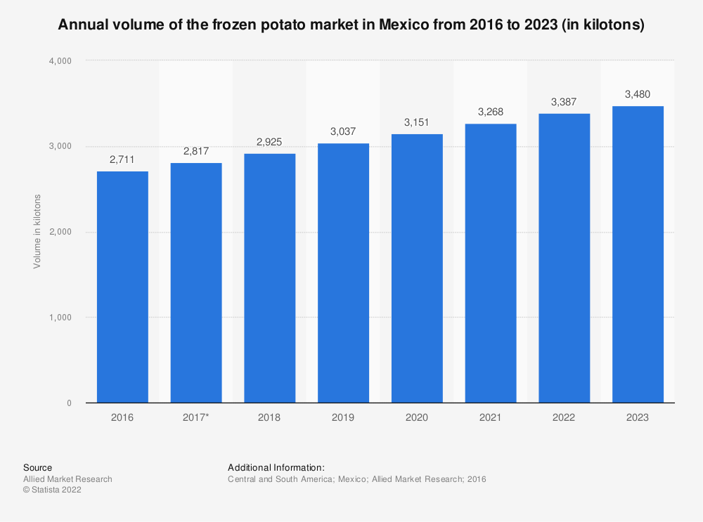 Statistic: Annual volume of the frozen potato market in Mexico from 2016 to 2023 (in kilotons) | Statista