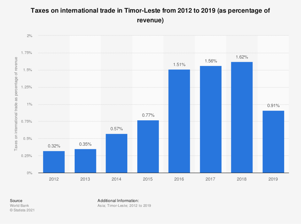 Statistic: Taxes on international trade in Timor-Leste from 2010 to 2018 (as percentage of revenue) | Statista