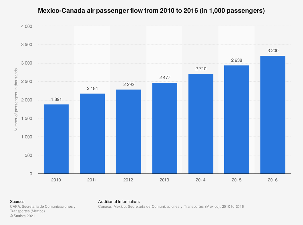 Statistic: Mexico-Canada air passenger flow from 2010 to 2016 (in 1,000 passengers)  | Statista