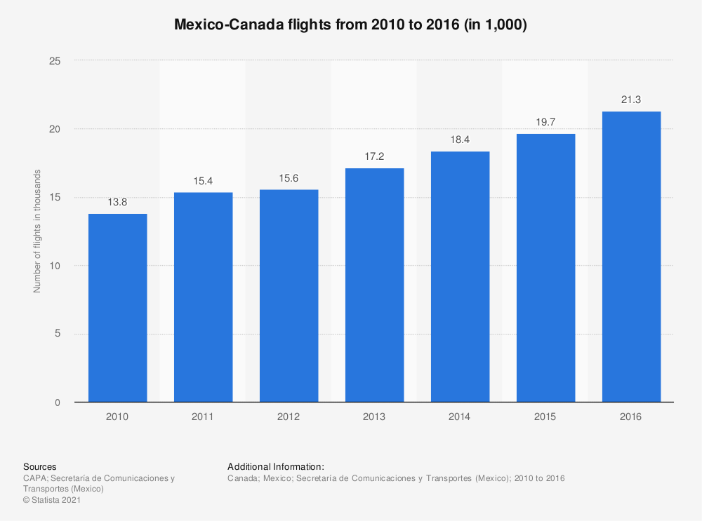 Statistic: Mexico-Canada flights from 2010 to 2016 (in 1,000)  | Statista