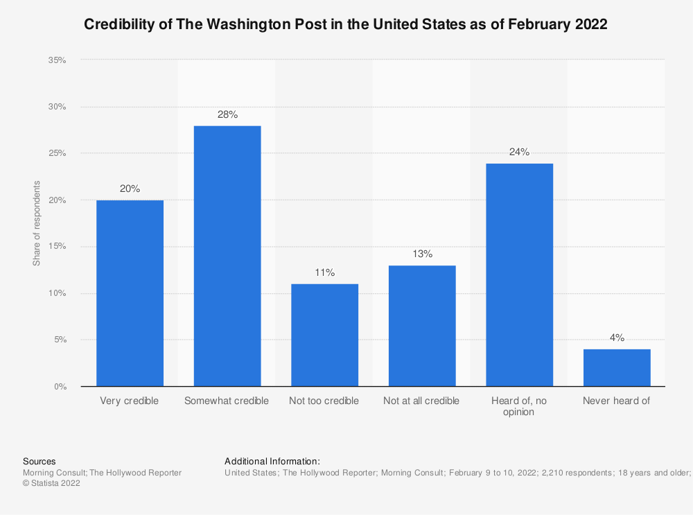 Statistic: Credibility of The Washington Post in the United States as of May 2021 | Statista