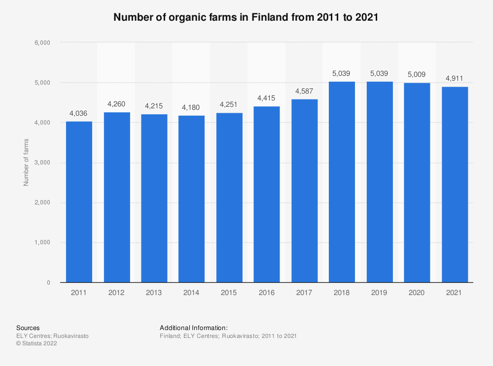 Statistic: Number of organic farms in Finland from 2010 to 2019 | Statista