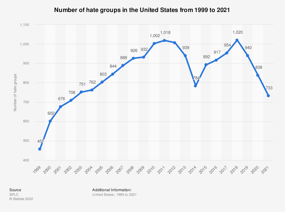 Statistic: Number of hate groups in the United States from 1999 to 2018 | Statista