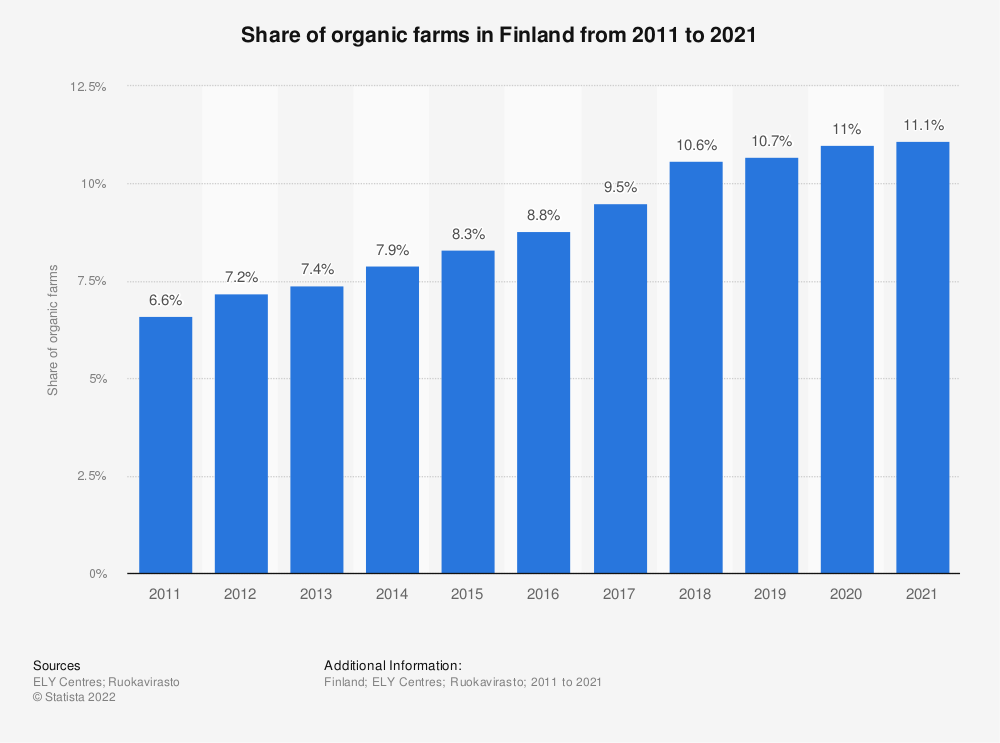 Statistic: Share of organic farms in Finland from 2010 to 2018   Statista