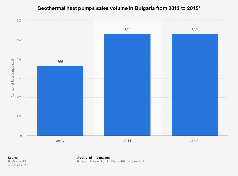 Statistic: Geothermal heat pumps sales volume in Bulgaria from 2013 to 2015* | Statista