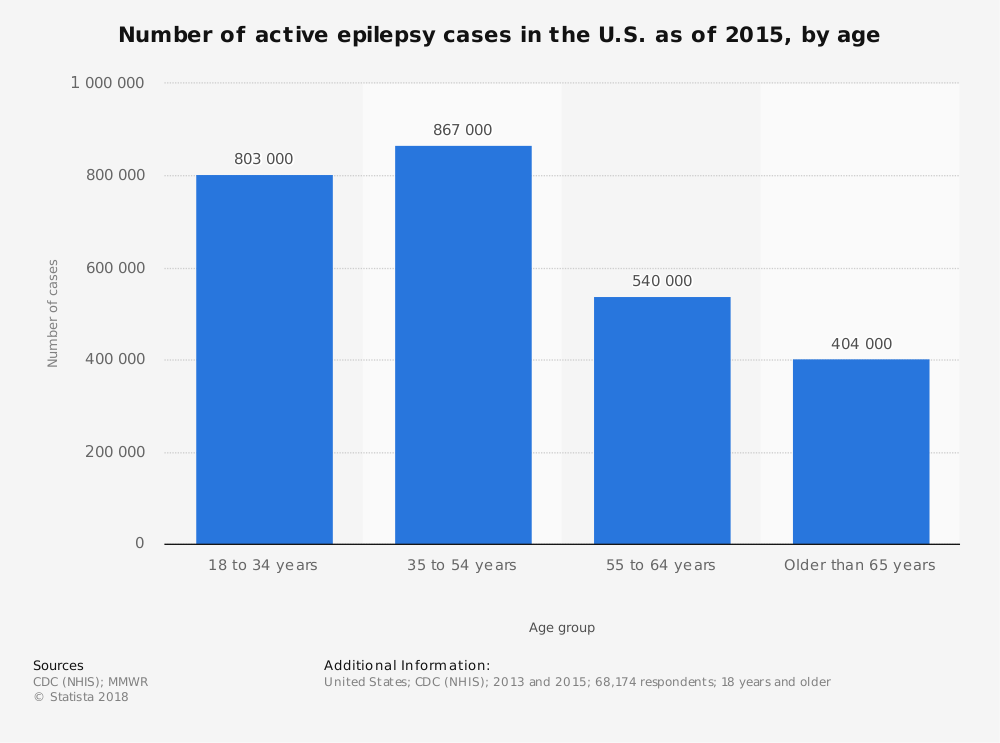 Statistic: Number of active epilepsy cases in the U.S. as of 2015, by age | Statista